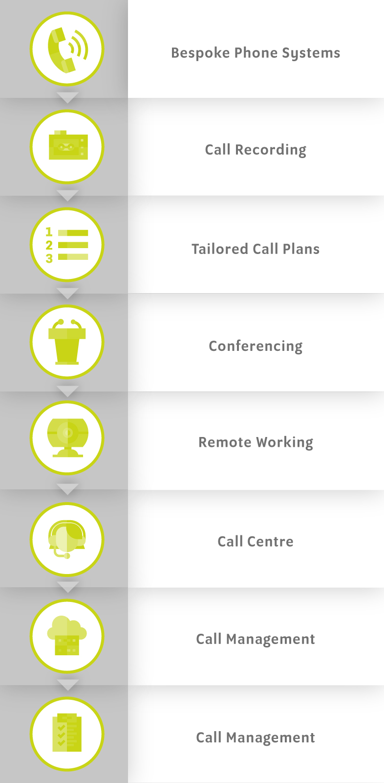 VoIP Services Ladder